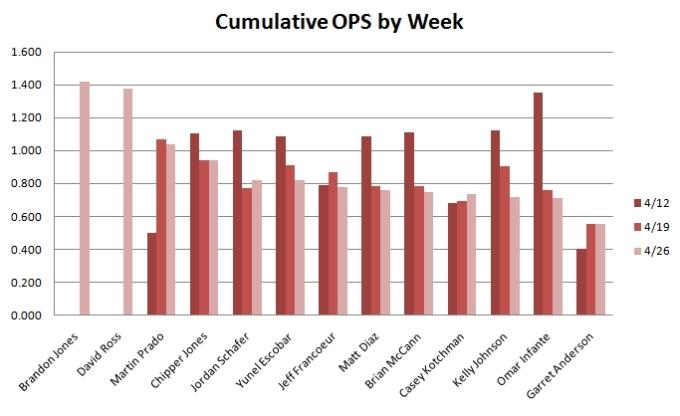 20090428-cumulativeopsbyweek