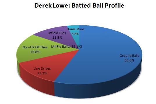 20090501-lowebattedballs2009