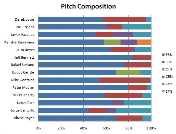 20090508-pitchcomposition