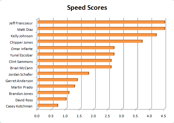 20090519-speedscores